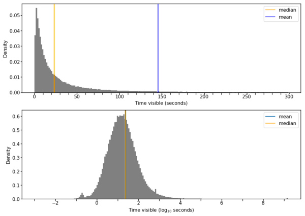 The distribution of dwell times across all language editions of Wikipedia. The top figure shows a histogram of dwell times less than 300 seconds (5 minutes) long. In this figure we can see that the median dwell time is about 25 seconds long and that the distribution of dwell times is very skewed, with the mean far from the median. The Y axis represents the probability that a given page view is in a given box. In the lower figure, the dwell times are log-transformed and the data appear bell-shaped, with considerable skew to the right.