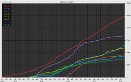 Growth of the largest eight wikiquotes.