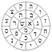 S fer ietzir wikipedia la enciclopedia libre for Lettere ebraiche