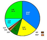 1987 Turkish general election results pie chart.jpg
