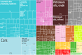 2012 United States Products Imports Treemap.png