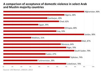 ... Arab and Muslim majority countries, according to UNICEF (2013). [ 35