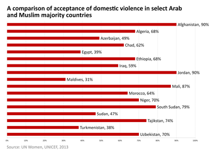 Percentage of women aged 15–49 who think that a husband/partner is justified in hitting his wife/partner under certain circumstances, in some Arab and Muslim majority countries, according to UNICEF (2013)[43]