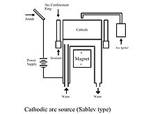 Cathodic_arc_deposition