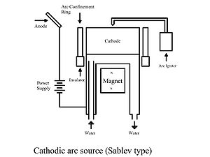 Cathodic arc deposition - Sablev type Cathodic arc source with magnet to steer the movement of arc spot