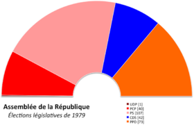 Image illustrative de l'article Élections législatives portugaises de 1976