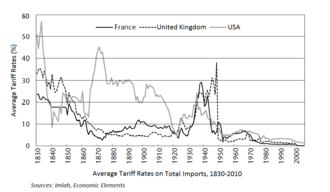 Protectionism in the United States - Average tariff rates (France, UK, US)