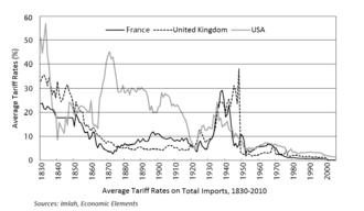 Foreign trade of the United States - Average tariff rates (France, UK, US)