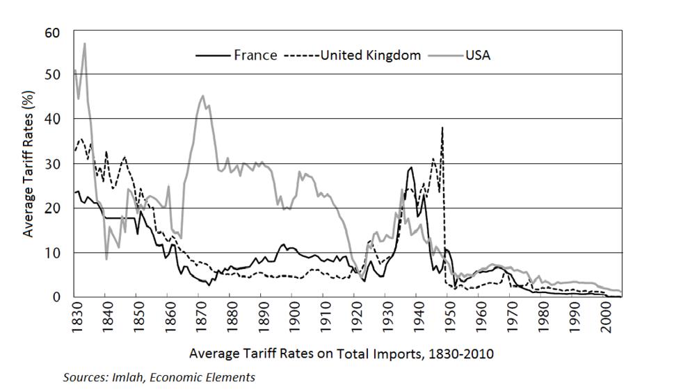 Average tariff rates (France, UK, US)