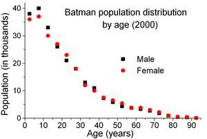 Batman Province
