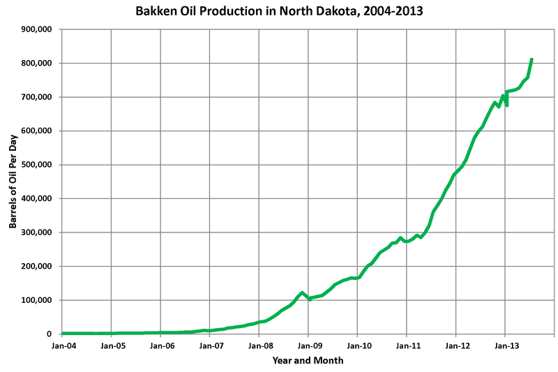 File:Bakken Oil Production ND.png