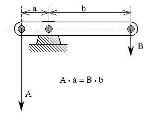 Mechanical advantage device - Beam balanced around a fulcrum