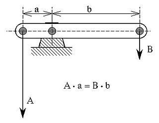 Mechanical advantage device