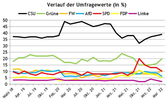 Bayern Wahl Wiki