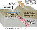 Benioff zone earthquake focus.jpg