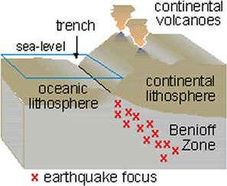 Wadati–Benioff zone - Diagram of Wadati–Benioff zone, from the United States Geological Survey