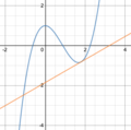 Calculus- the graph of y = 4-5x^3 - 2x^2 + 1.png
