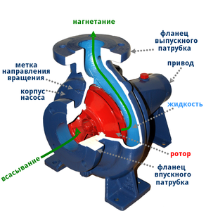 инструкция по эксплуатации центробежных насосов - фото 8