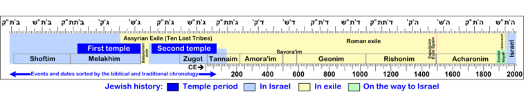 Chronology of Israel eng.png