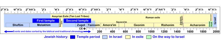 Jewish history - Wikipedia