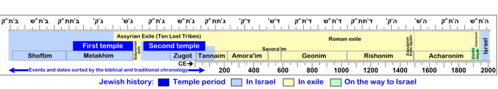 Chronology of Israel eng