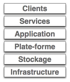Cloud computing builing blocks