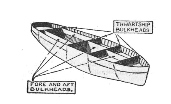 Compartments and watertight subdivision of a ship's hull (Seaman's Pocket-Book, 1943)