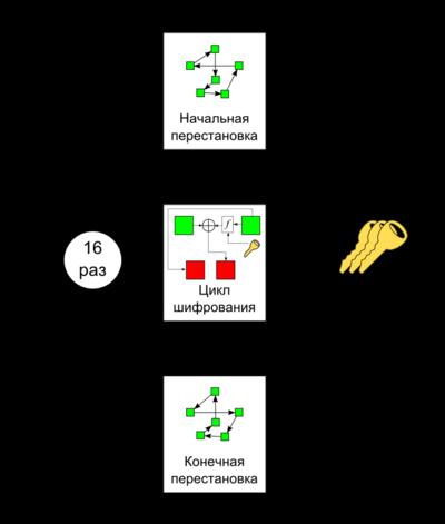 Схема шифрования алгоритма