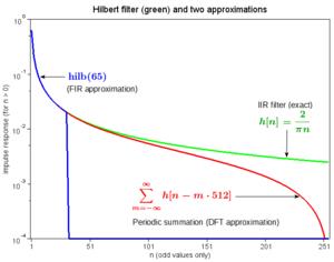 Hilbert transform - Figure 3.