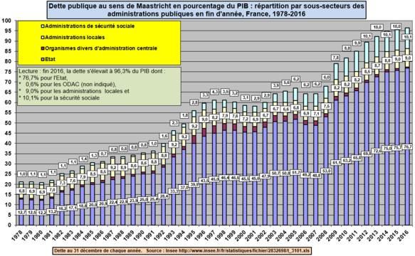 Dette publique au sens de Maastricht en pourcentage du PIB: répartition par sous-secteurs des administrations publiques, France, 1978-2016