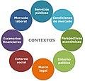 Diagrama 8. Familias de los Contextos.jpg