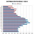 Distribucion poblacion por edad y sexo CLM 2009.PNG