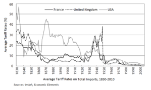 Economic nationalism - Average Tariff Rates (France, UK, US)