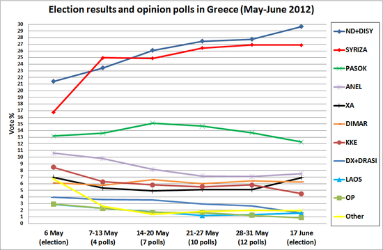 Election results and opinion polls in Greece (May-June 2012).png