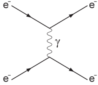 Scattering - A Feynman diagram of scattering between two electrons by emission of a virtual photon.