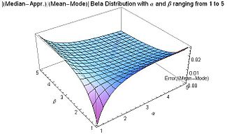 Error in Median Apprx. relative to Mean-Mode distance for Beta Distribution with alpha and beta from 1 to 5 - J. Rodal.jpg