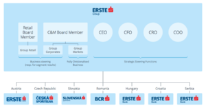 Erste Group - Erste Group Structure