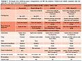 Evolução dos critérios de morte encefálica em adultos 1968-1997.jpg