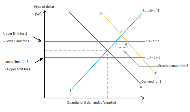 What is forex market mechanism explain