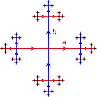 Free group - Diagram showing what the Cayley graph for the free group on two generators would look like.  Each vertex represents an element of the free group, and each edge represents multiplication by a or b.