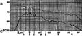 FI-d150-fig. 58 - Température du cerveau et du rectum (Mosso).png