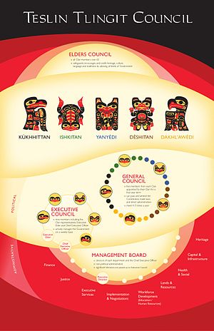 Teslin Tlingit Council - Government structure of the Teslin Tlingit Council