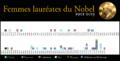 Femmes lauréates du Nobel.png
