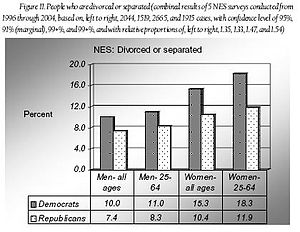United States divorce and separation statistic...