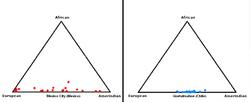 Trianguldiagramoj el genetika konsisto de Meksikurbo kaj Quetalmahue, Ĉilio