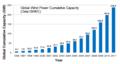 GlobalWindPowerCumulativeCapacity GW.png