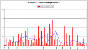 Graeme Hick - Hick's batting performance in Test matches