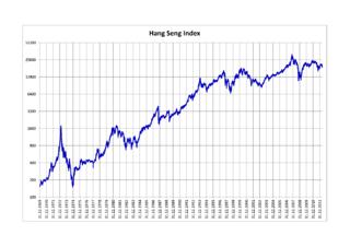 Hang Seng Index Stock market index in Hong Kong