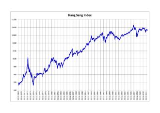 Hang Seng Index - Hang Seng Index 1969–2012