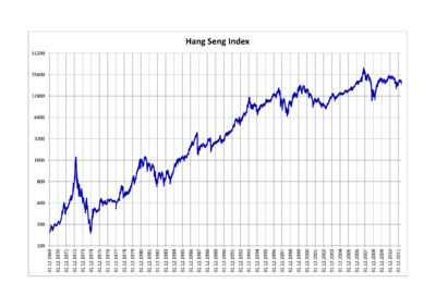 Hang Seng Index.png